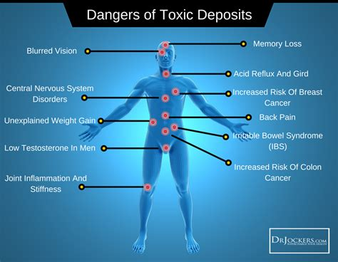 Dangers Of Detox by Our Toxic World