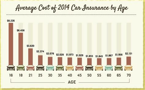 Car Insurance Calculator   Use Our Price Estimator