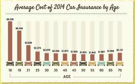 Car Insurance Calculator   Use Our Price Estimator