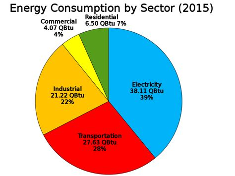 highest energy consumers in the world file us energy consumption by sector svg wikimedia commons