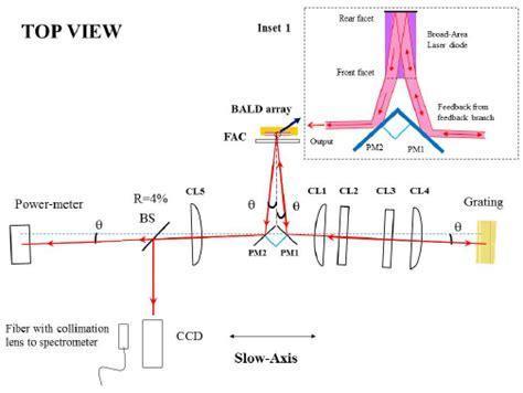 narrowband external cavity laser diode array narrowband external cavity laser diode array 28 images patent us20070002925 external cavity