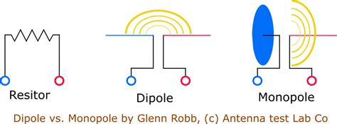 pattern lab vs kss what is the difference between a monopole and dipole
