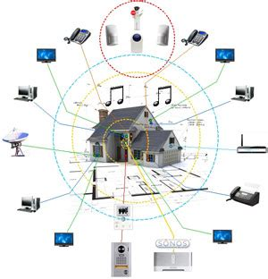 smart house wiring smart wiring a house 28 images smart home wiring guides smart home wiring ewiring