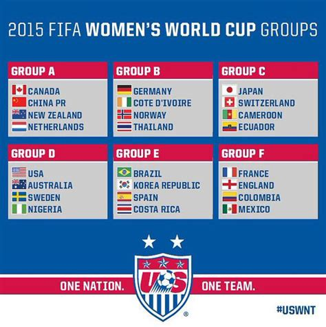 world cup groups uswnt in the 2015 s world cup of
