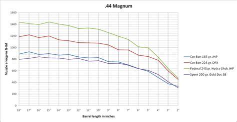 by the inch 357 mag ballistics 357 vs 44 magnum ballistics