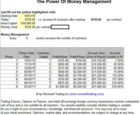 Money Management Spreadsheet by Forex Money Management Spreadsheet