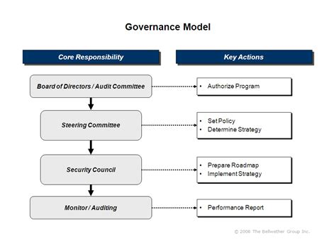 non profit governance model exle governance model exle pictures to pin on pinterest
