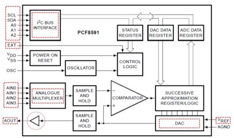 wiring  pcf digital  analog conversion  microcontroller corecom