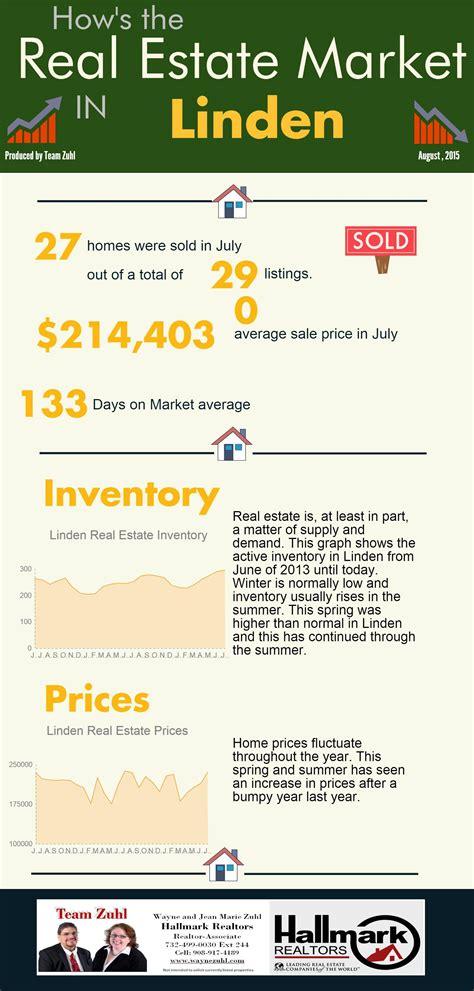 california real estate market update august 2015 call linden market update august 2014