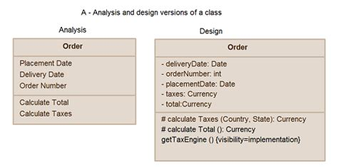 class design guidelines java guidelines for uml class diagrams part 1 creately blog