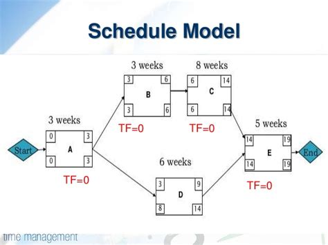 what is a precedence diagram pdm precedence diagram method