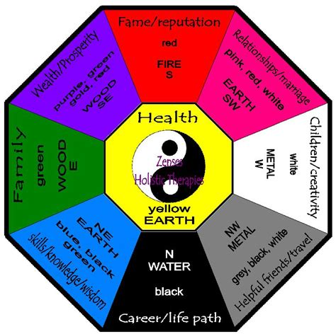 feng shui for health what is feng shui zenses holistic therapies