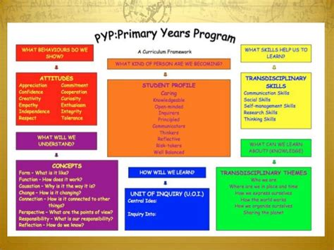 transdisciplinary themes meaning parent pyp english presentation