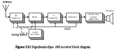 block diagram superheterodyne receiver the superheterodyne am receiver keep in touch
