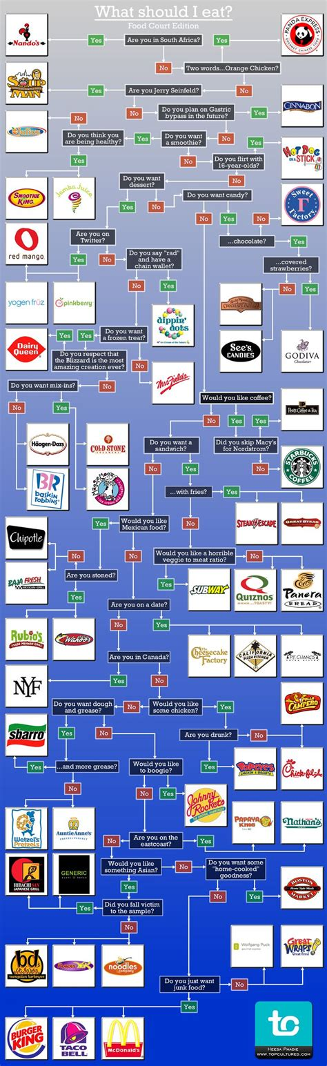 fast food flowchart 32 best flow charts images on stuff