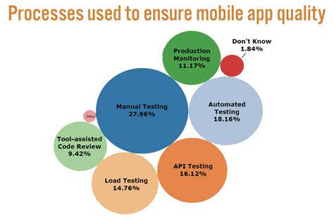 mobile testing software what is mobile testing smartbear software