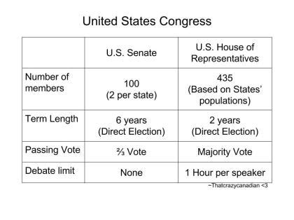 which comparison of the house and senate is true senate vs house who has more power high school