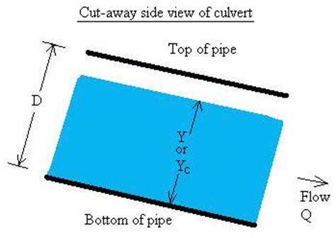 Pipe Cross Sectional Area Calculator by Critical Depth