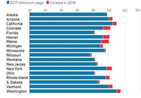 minimum wage for 18 new year brings minimum wage increases to 18 states