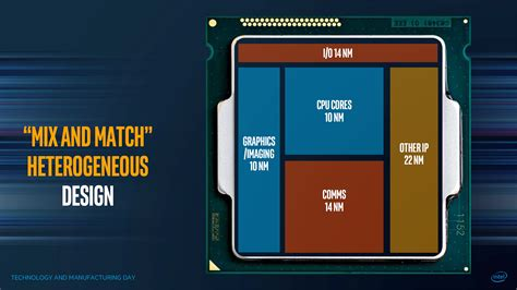 amd mobile drivers intel working on mobile cpus with amd gpu tech