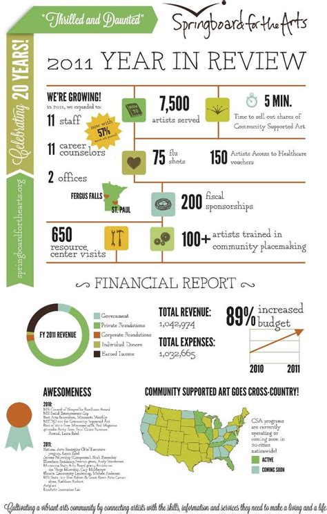 information technology annual report template 46 best images about nonprofit annual report infographics on