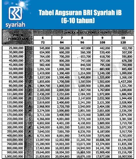 tabel angsuran kpr bank bri syariah  infoperbankancom
