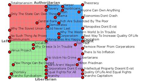 political biography meaning a review of the political compass test