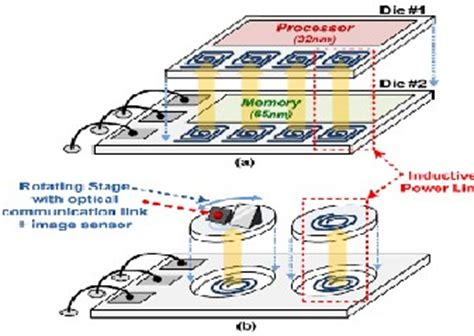 inductive coupling efficiency wireless power transfer using resonant inductive coupling for 3d integrated ics