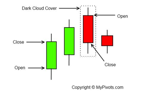 candlestick pattern dark cloud cover dark cloud cover candlestick definition mypivots