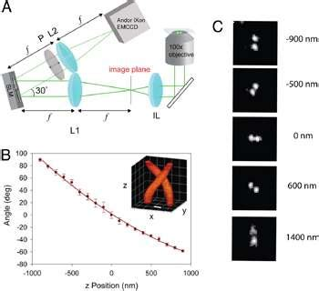double helix and super resolution microscopy   andor