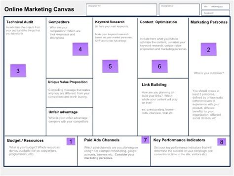 lean business plan template how to create a successful marketing plan using a