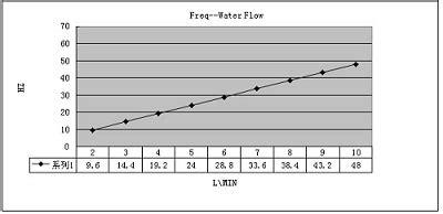 Harga Water Flow Sensor Fs400a G 1 Inch Flow Sensor g1 water flow sensor fs400a g1 us 7 50 haoyu electronics make engineers easier