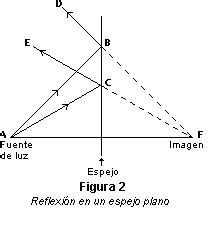 imagenes optica geometrica optica geom 233 trica ilustrados