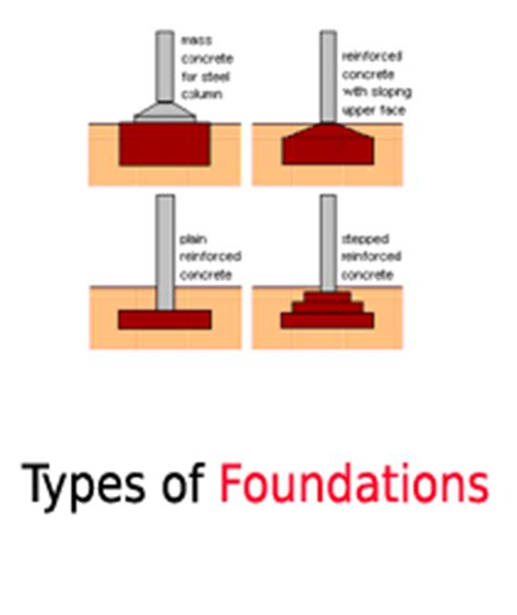 types of house foundations pier and beam foundation