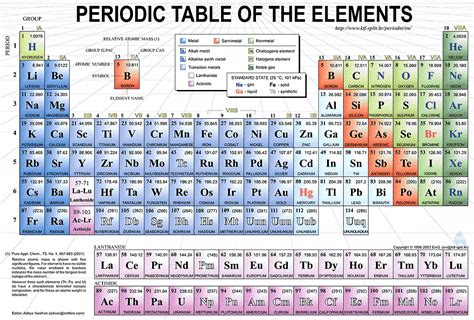 History Of Periodic Table by Chemistry In Septiembre 2010