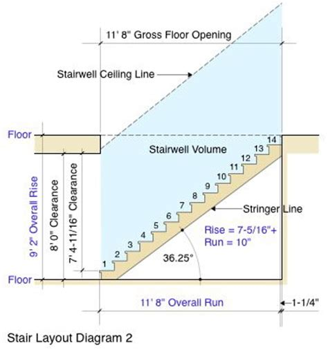 Layout Stairs | stair layout primer