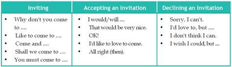membuat kalimat english contoh dialog kalimat percakapan invitation mengundang