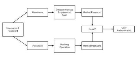 simple hashing algorithm safely storing user passwords hashing vs encrypting