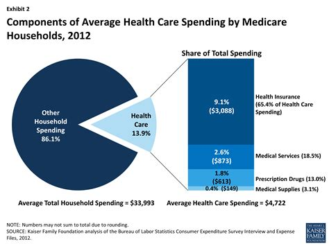 financial medicare medicare rate sheet health care on a budget the financial burden of health