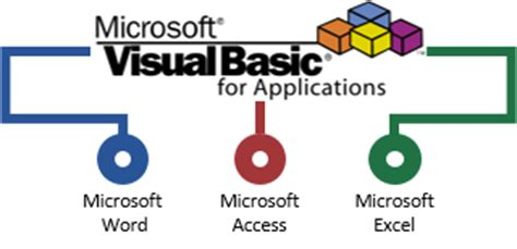 tutorial microsoft visual basic for applications microsoft vba training courses in nottingham birmingham