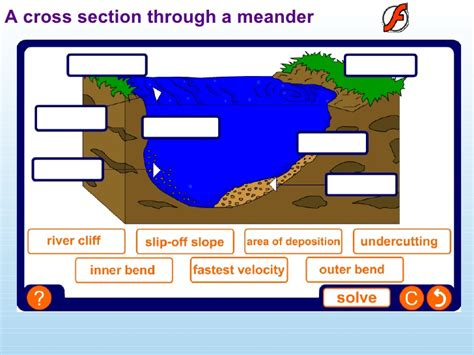 cross section of a river bend yr 11 rivers revision 2009
