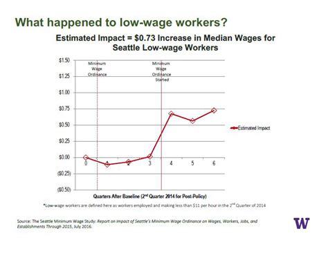 minimum wage effects minimum wage study effects of seattle wage hike modest