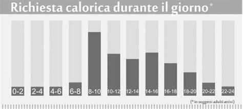 calcolo calorie alimenti giornaliere calorie degli alimenti il fabbisogno giornaliero 233 spiegato