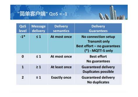 Hp Sony Xperia Qt introduction mqtt in