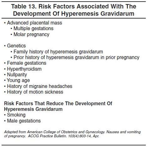 factors of 481 105 best images about hyperemesis gravidarum on pinterest