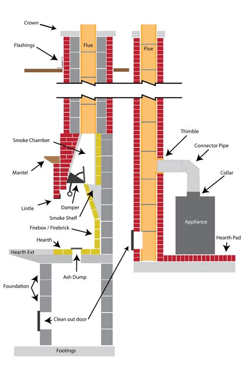 parts of a fireplace diagram chimney diagrams in centre region pa