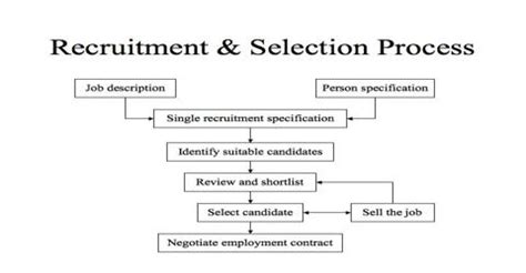 Mba Hr Project Synopsis On Recruitment And Selection by Internship Report On Recruitment And Selection Process