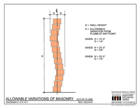 Out Of Plumb 01 410 1411 allowable variations of masonry out of