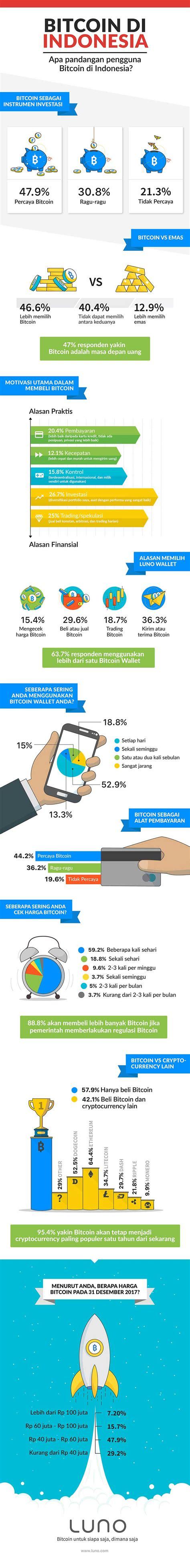 bitcoin di indonesia infografis penggunaan bitcoin di indonesia serta prediksi