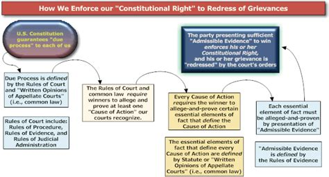 constitutional flowchart constitutional amendment process flow chart quotes